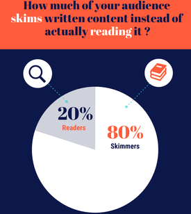 % of people who skim online articles